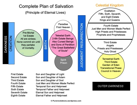 Plan of Salvation-2